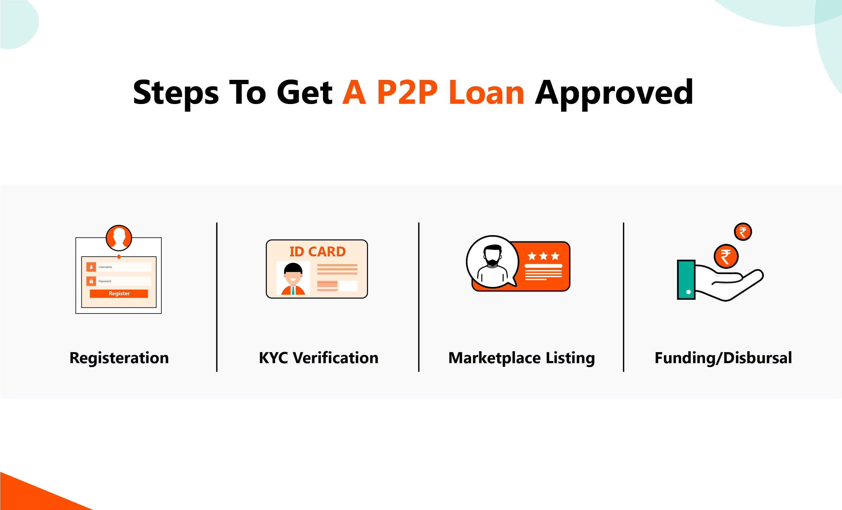 Steps To Get A P2P Loan Approved - Rupeecircle Blog