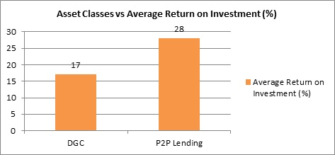 Digital Investment Class